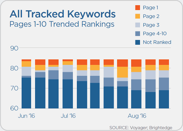 Voyager tracked keywords SEO example