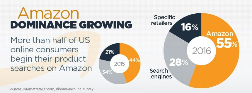 Amazon dominates retail search