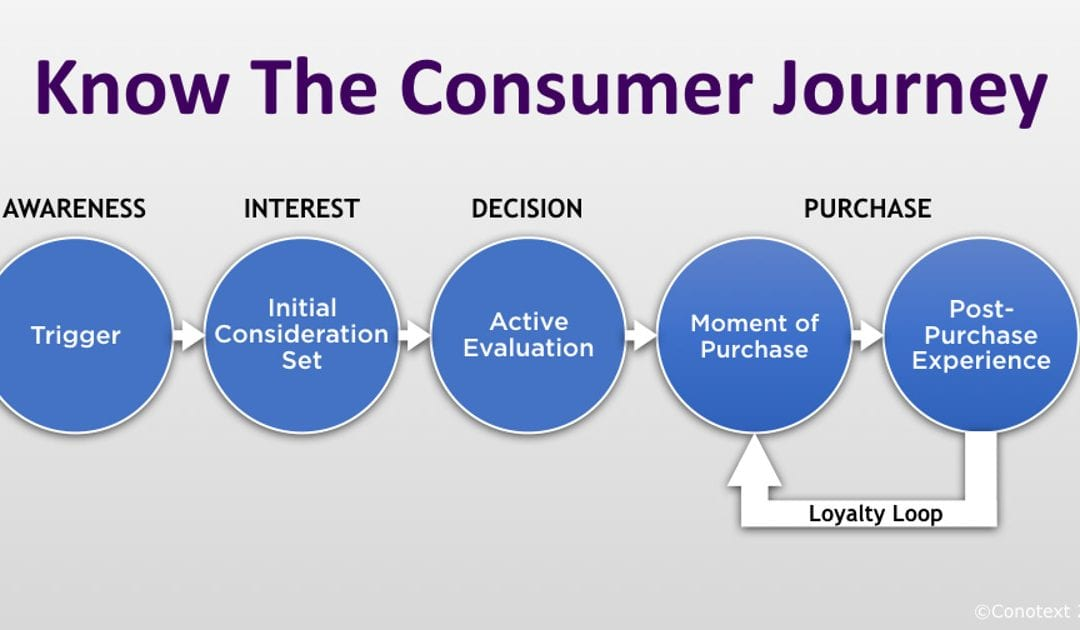 Target the Consumer Journey with a Digital-First Marketing Strategy
