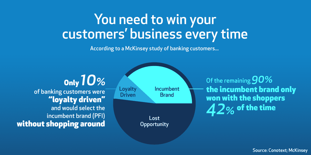 Banks only win existing customers 48% of the time.
